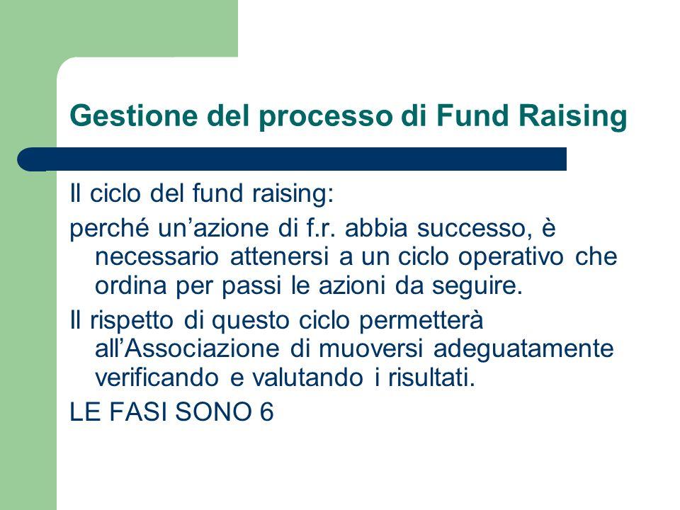 Gestione del processo di Fund Raising Il ciclo del fund raising: perché unazione di f.r.