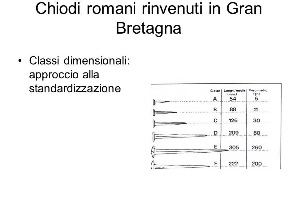 Chiodi romani rinvenuti in Gran Bretagna Classi dimensionali: approccio alla standardizzazione