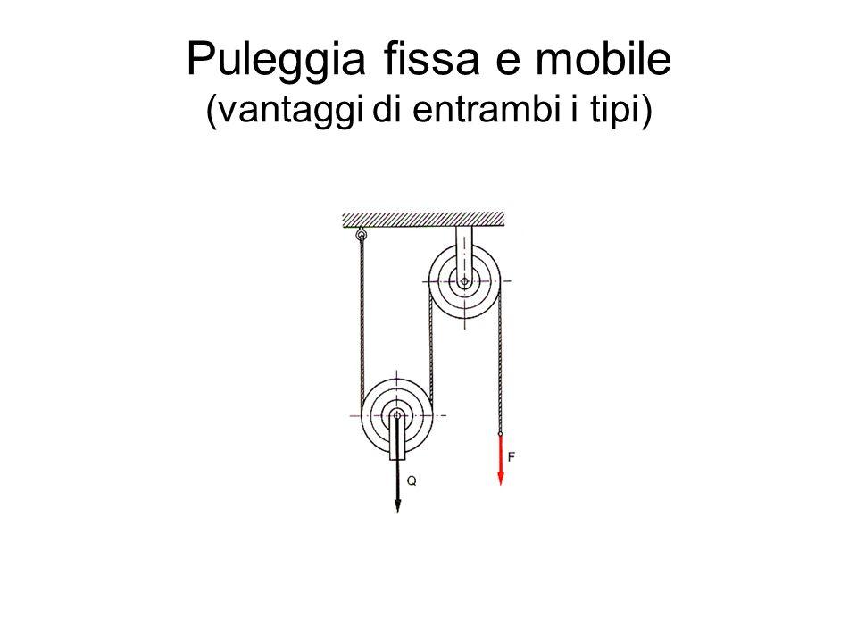 Puleggia fissa e mobile (vantaggi di entrambi i tipi)