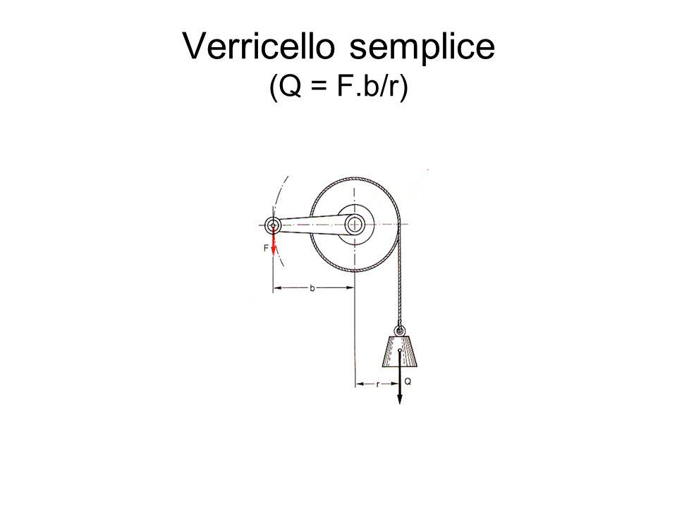 Verricello semplice (Q = F.b/r)
