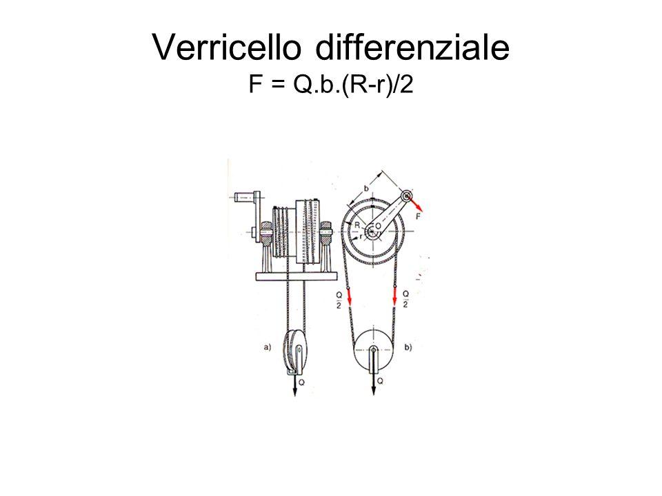 Verricello differenziale F = Q.b.(R-r)/2