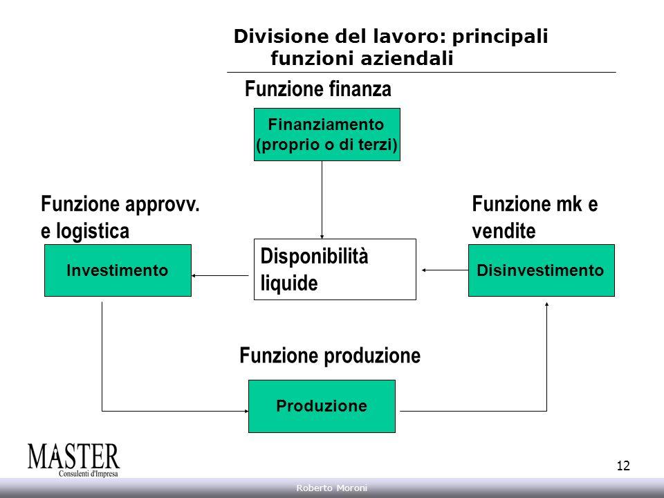 Annarita Gelasio Roberto Moroni 12 Divisione del lavoro: principali funzioni aziendali Finanziamento (proprio o di terzi) Disinvestimento Produzione I