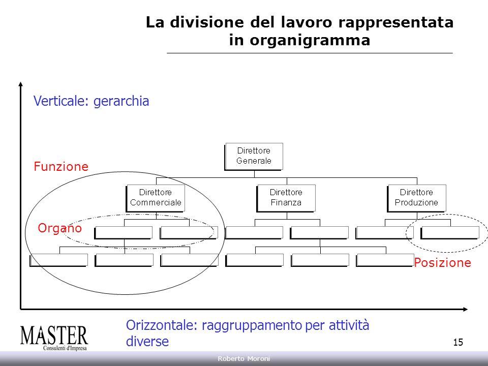 Annarita Gelasio Roberto Moroni 15 Orizzontale: raggruppamento per attività diverse Verticale: gerarchia La divisione del lavoro rappresentata in orga