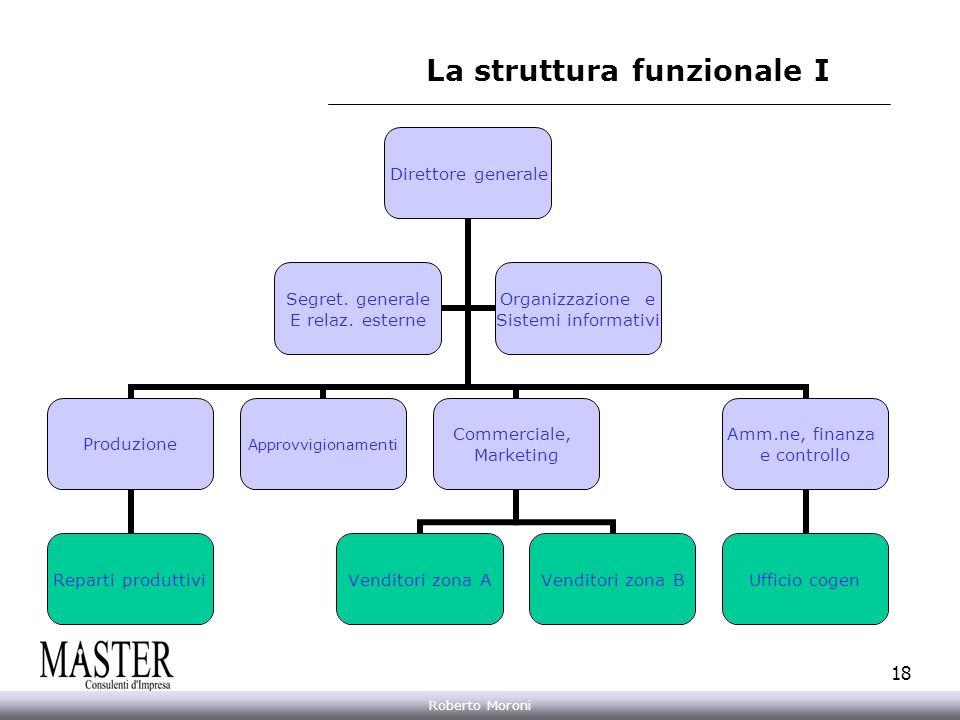 Annarita Gelasio Roberto Moroni 18 La struttura funzionale I Direttore generale Produzione Reparti produttivi Approvvigionamenti Commerciale, Marketin