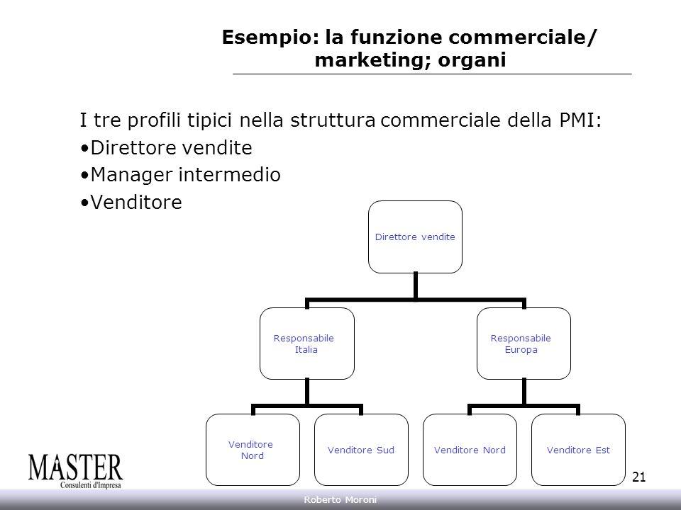 Annarita Gelasio Roberto Moroni 21 Esempio: la funzione commerciale/ marketing; organi I tre profili tipici nella struttura commerciale della PMI: Dir