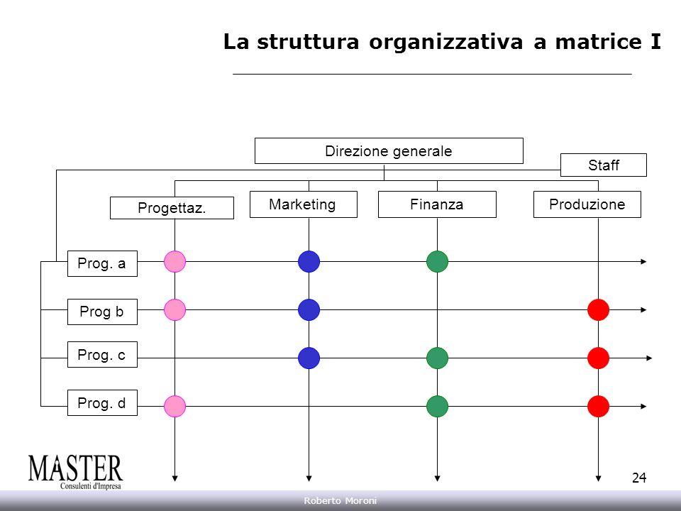 Annarita Gelasio Roberto Moroni 24 Direzione generale MarketingFinanzaProduzione Prog. a Prog b Prog. c Prog. d Progettaz. La struttura organizzativa