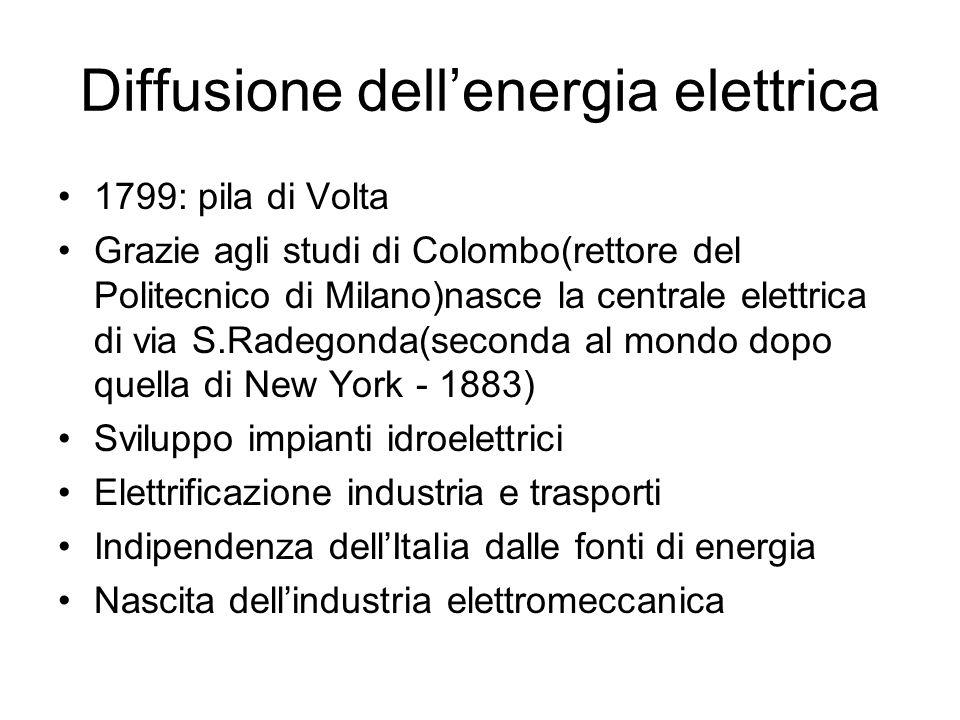 Diffusione dellenergia elettrica 1799: pila di Volta Grazie agli studi di Colombo(rettore del Politecnico di Milano)nasce la centrale elettrica di via