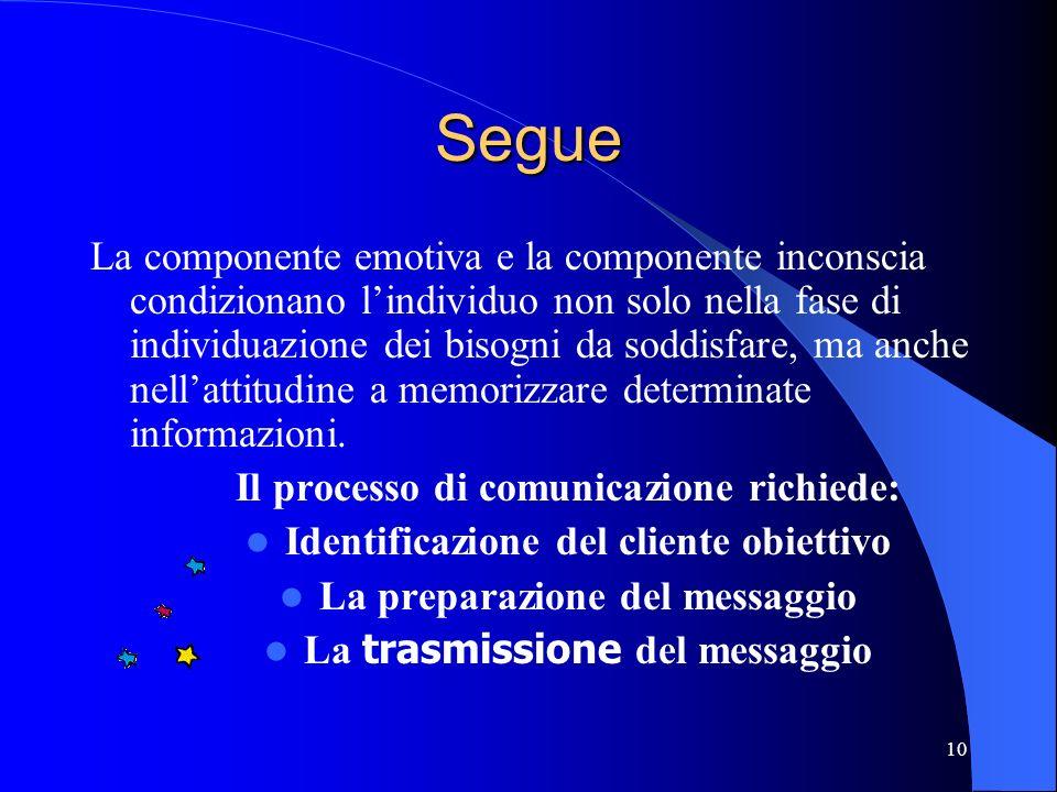 10 Segue La componente emotiva e la componente inconscia condizionano lindividuo non solo nella fase di individuazione dei bisogni da soddisfare, ma a