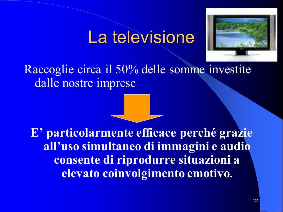 24 La televisione Raccoglie circa il 50% delle somme investite dalle nostre imprese E particolarmente efficace perché grazie alluso simultaneo di imma