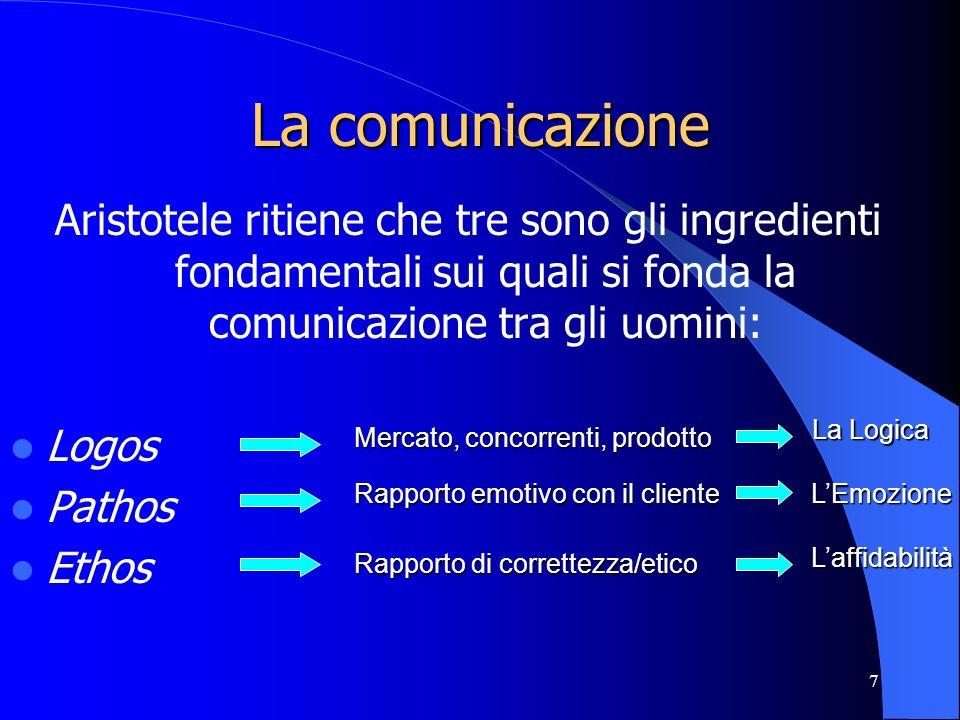 7 La comunicazione Aristotele ritiene che tre sono gli ingredienti fondamentali sui quali si fonda la comunicazione tra gli uomini: Logos Pathos Ethos
