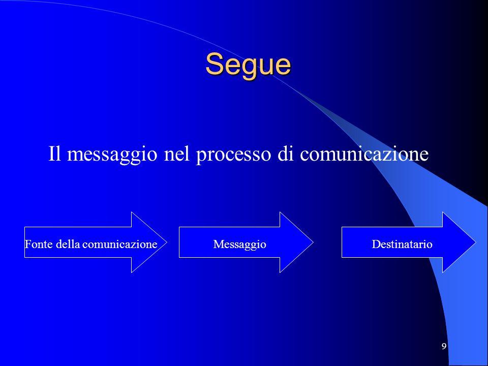 9 Segue Segue Il messaggio nel processo di comunicazione Fonte della comunicazione Messaggio Destinatario