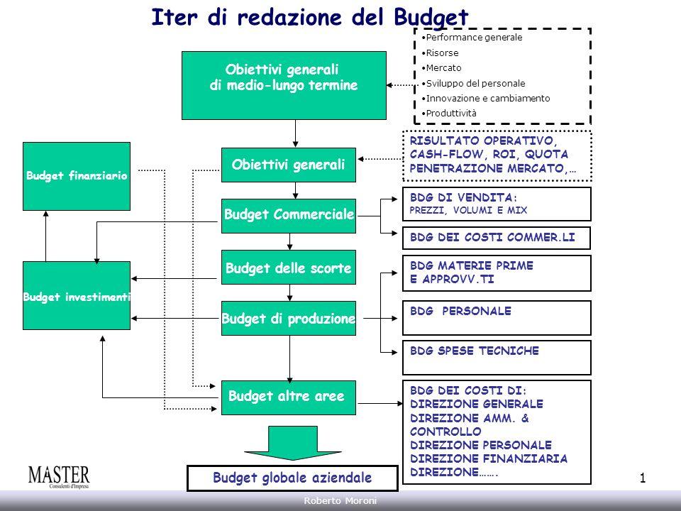 Annarita Gelasio Roberto Moroni 1 Obiettivi generali di medio-lungo termine Obiettivi generali Iter di redazione del Budget Budget investimenti Budget