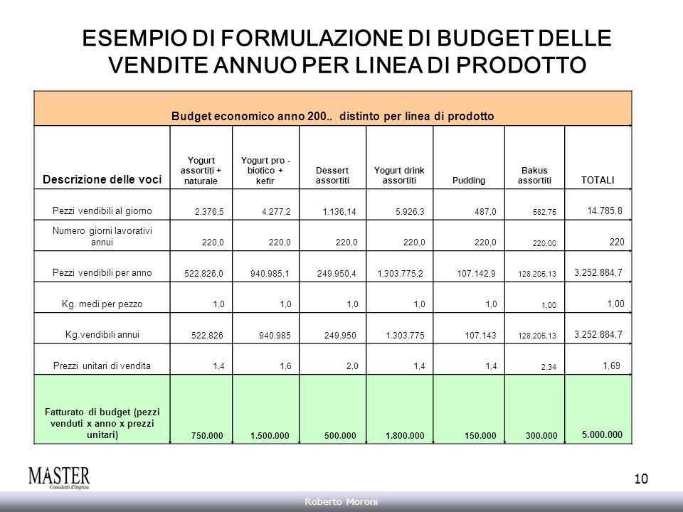 Annarita Gelasio Roberto Moroni 10 ESEMPIO DI FORMULAZIONE DI BUDGET DELLE VENDITE ANNUO PER LINEA DI PRODOTTO Budget economico anno 200.. distinto pe