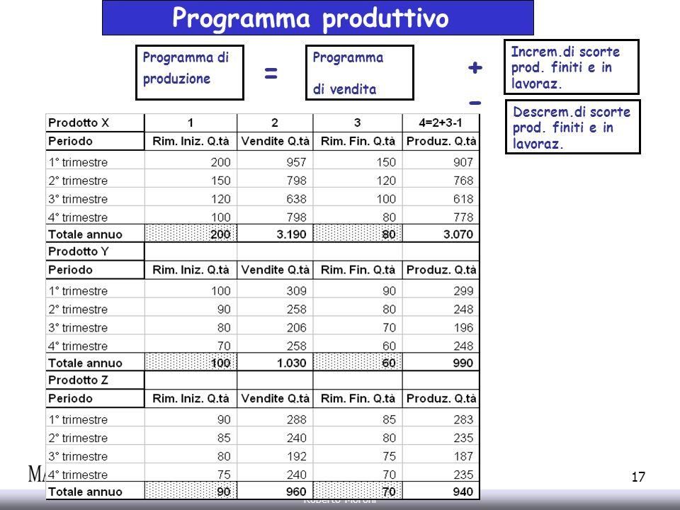 Annarita Gelasio Roberto Moroni 17 Programma produttivo Programma di produzione Programma di vendita = + - Increm.di scorte prod. finiti e in lavoraz.