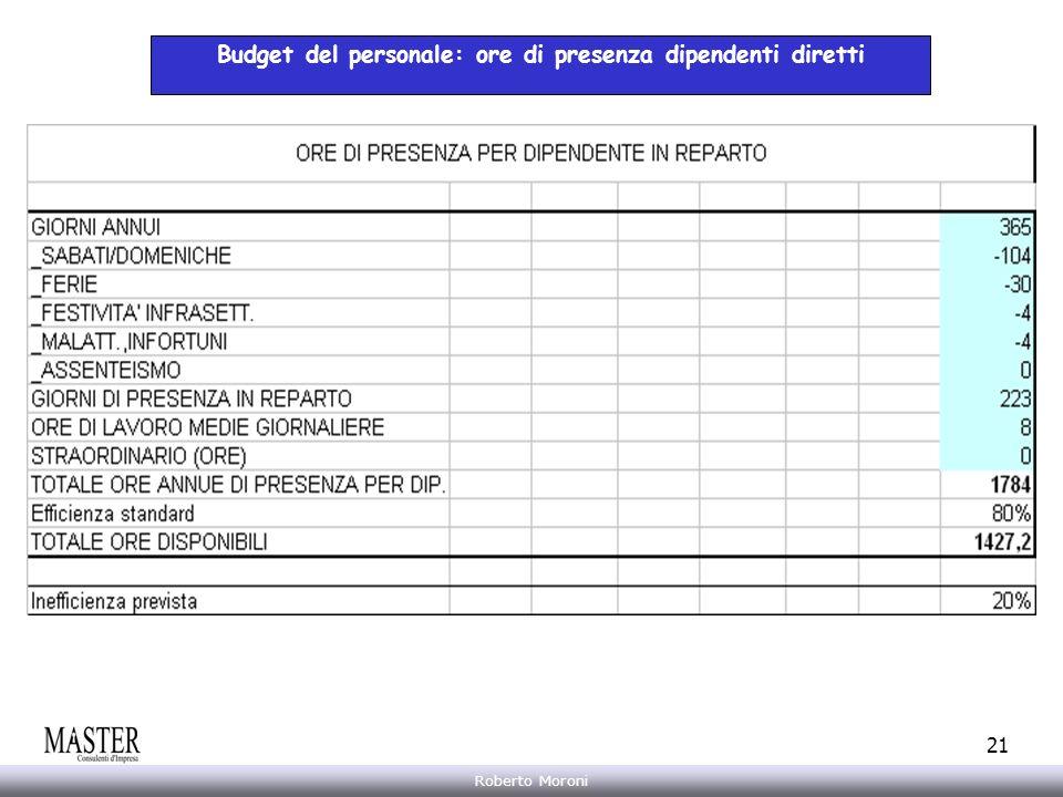 Annarita Gelasio Roberto Moroni 21 Budget del personale: ore di presenza dipendenti diretti