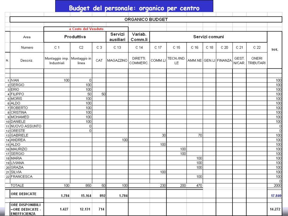 Annarita Gelasio Roberto Moroni 23 Budget del personale: organico per centro