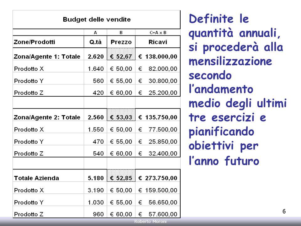 Annarita Gelasio Roberto Moroni 6 Definite le quantità annuali, si procederà alla mensilizzazione secondo landamento medio degli ultimi tre esercizi e