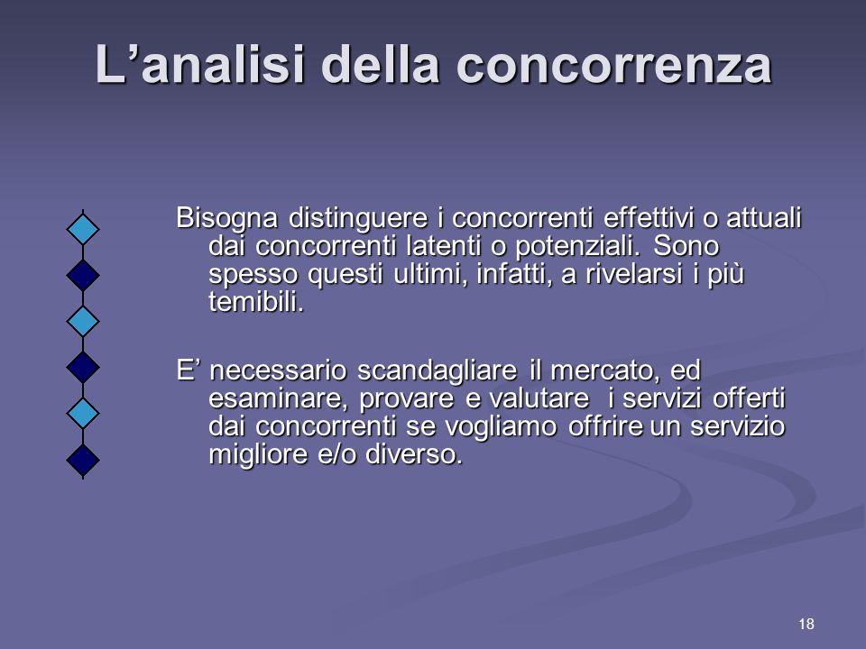 18 Lanalisi della concorrenza Lanalisi della concorrenza Bisogna distinguere i concorrenti effettivi o attuali dai concorrenti latenti o potenziali.
