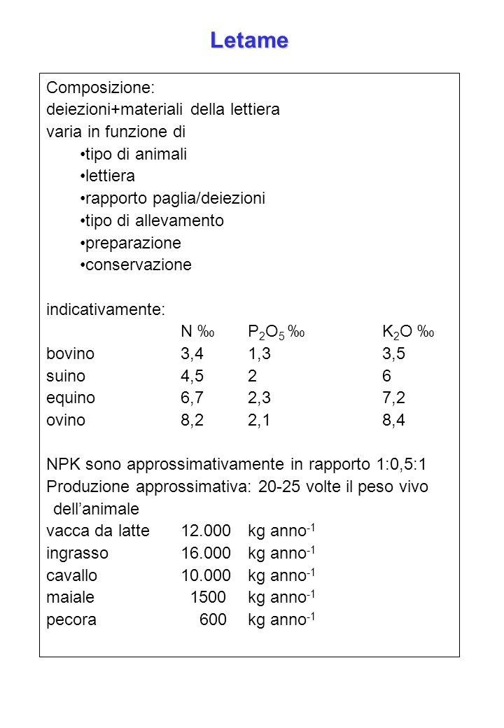 Composizione: deiezioni+materiali della lettiera varia in funzione di tipo di animali lettiera rapporto paglia/deiezioni tipo di allevamento preparazi