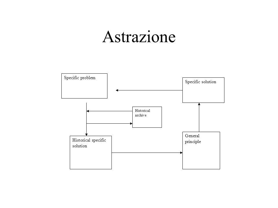 Astrazione Specific problem Specific solution Historical specific solution General principle Historical archive