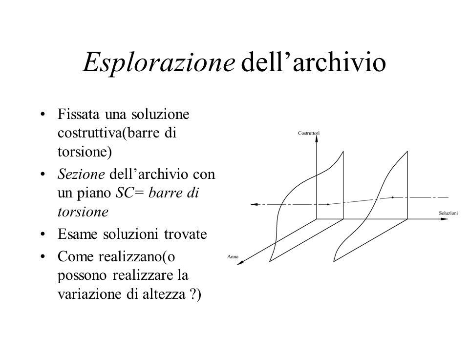 Esplorazione dellarchivio Fissata una soluzione costruttiva(barre di torsione) Sezione dellarchivio con un piano SC= barre di torsione Esame soluzioni