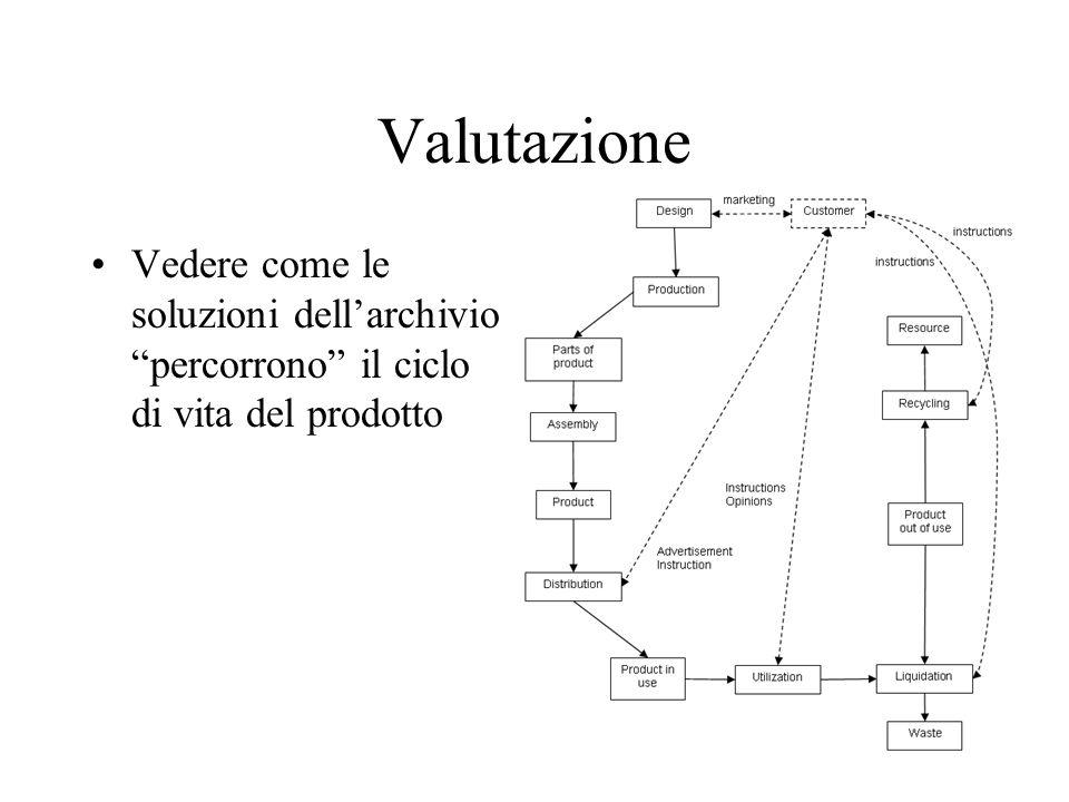 Valutazione Vedere come le soluzioni dellarchivio percorrono il ciclo di vita del prodotto
