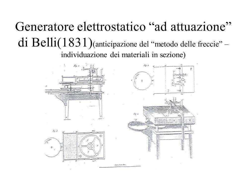 Generatore elettrostatico ad attuazione di Belli(1831) (anticipazione del metodo delle freccie – individuazione dei materiali in sezione)