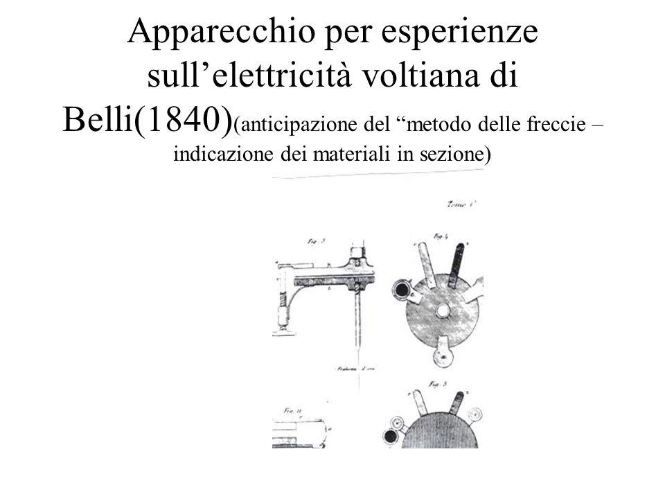 Apparecchio per esperienze sullelettricità voltiana di Belli(1840) (anticipazione del metodo delle freccie – indicazione dei materiali in sezione)