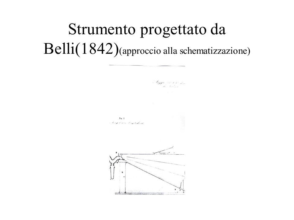 Strumento progettato da Belli(1842) (approccio alla schematizzazione)