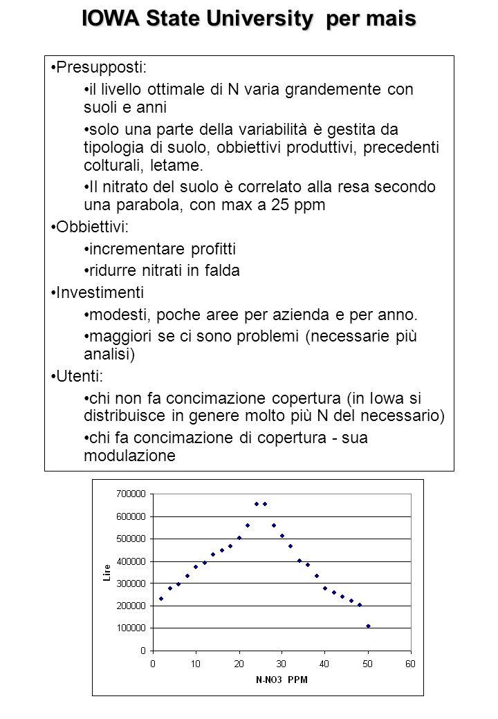 IOWA State University per mais Presupposti: il livello ottimale di N varia grandemente con suoli e anni solo una parte della variabilità è gestita da