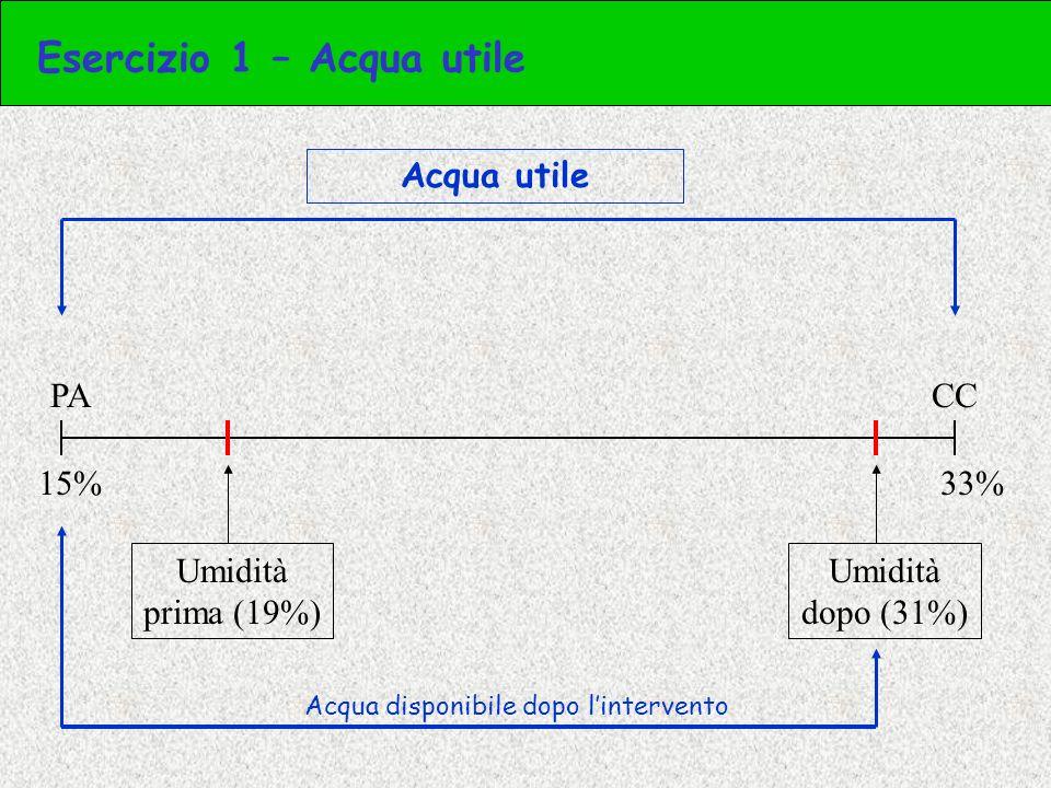 5) Calcolo la % di acqua utile raggiunta [Umidità finale (%) – PA (%)] / [CC (%) – PA (%)] (31% - 15%) / (33% - 15%) = = (0.31 – 0.15) / (0.33 – 0.15) = 0.88 = 88% % di acqua utile raggiunta con lintervento Esercizio 1 – Acqua utile