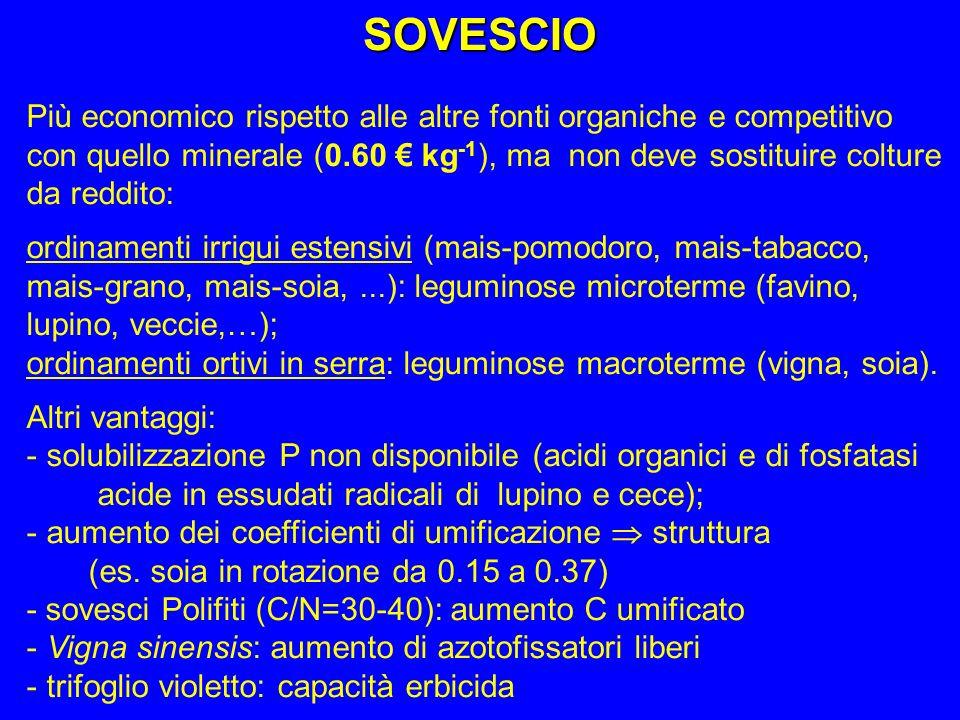 Più economico rispetto alle altre fonti organiche e competitivo con quello minerale (0.60 kg -1 ), ma non deve sostituire colture da reddito: ordiname