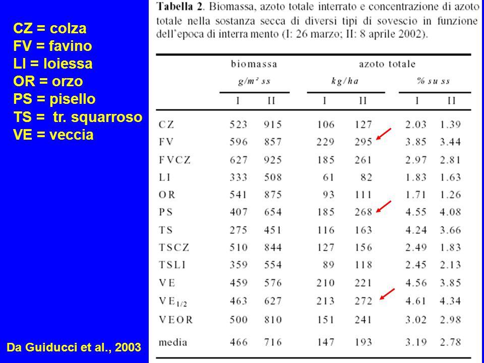 CZ = colza FV = favino LI = loiessa OR = orzo PS = pisello TS = tr. squarroso VE = veccia Da Guiducci et al., 2003