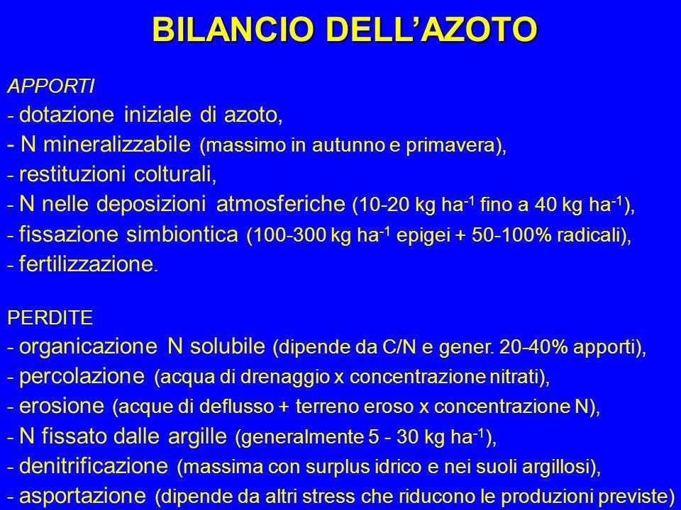 BILANCIO DELLAZOTO APPORTI - dotazione iniziale di azoto, - N mineralizzabile (massimo in autunno e primavera), - restituzioni colturali, - N nelle de