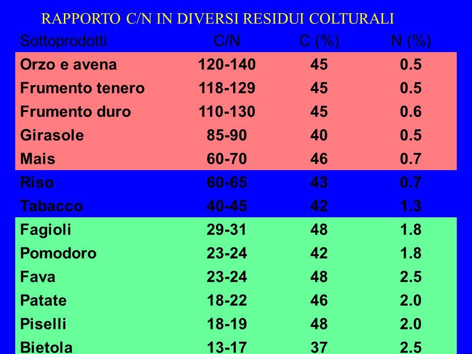 RAPPORTO C/N IN DIVERSI RESIDUI COLTURALI SottoprodottiC/NC (%)N (%) Orzo e avena120-140450.5 Frumento tenero118-129450.5 Frumento duro110-130450.6 Gi