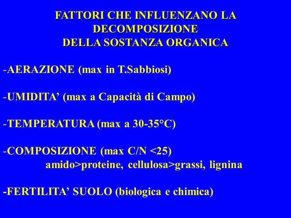 FATTORI CHE INFLUENZANO LA DECOMPOSIZIONE DELLA SOSTANZA ORGANICA -AERAZIONE (max in T.Sabbiosi) -UMIDITA (max a Capacità di Campo) -TEMPERATURA (max