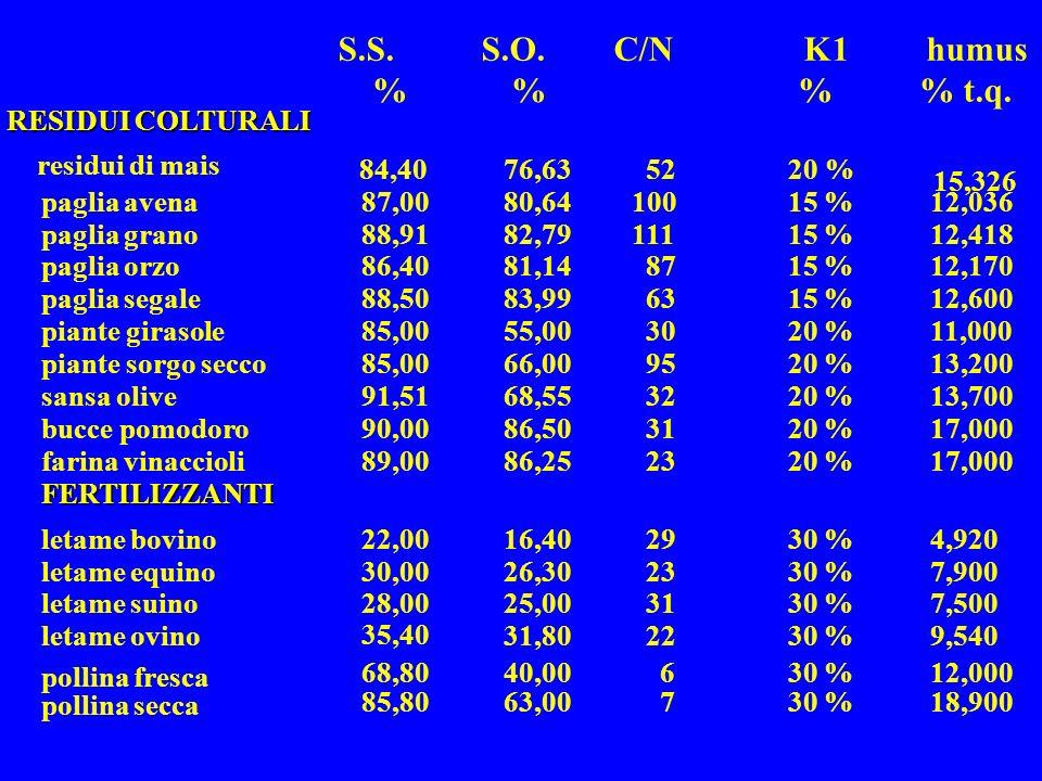 15,326 18,90030 % 763,0085,80 pollina secca 12,00030 % 640,0068,80 pollina fresca 9,54030 %2231,80 35,40 letame ovino 7,50030 %3125,0028,00letame suin