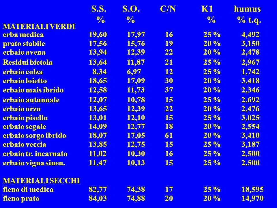 14,97020 %2074,8884,03fieno prato 18,59525 %1774,3882,77fieno di medica MATERIALI SECCHI 2,50025 %1510,1311,47erbaio vigna sinen. 2,50025 %1610,3011,0