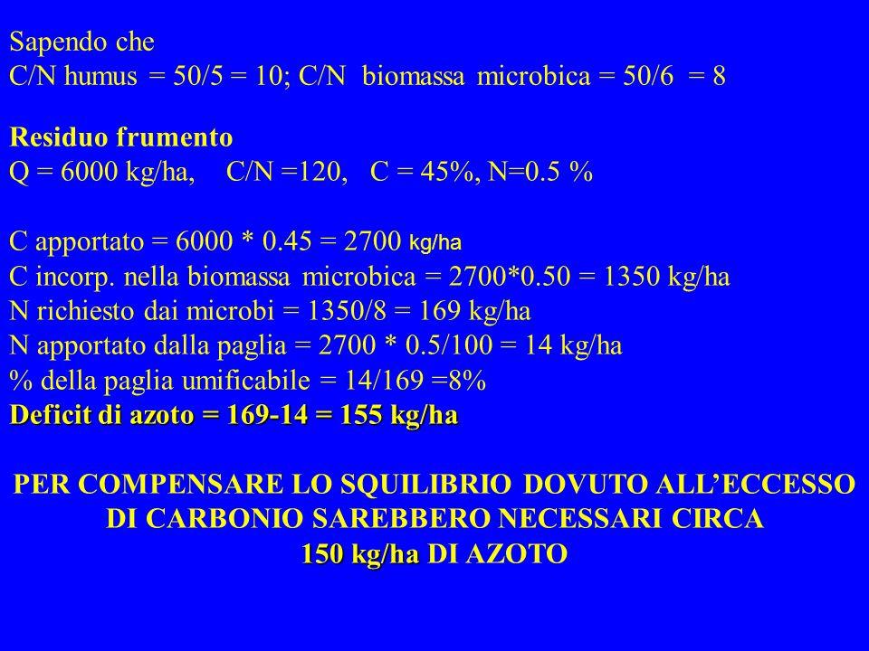 Residuo frumento Q = 6000 kg/ha, C/N =120, C = 45%, N=0.5 % C apportato = 6000 * 0.45 = 2700 kg/ha C incorp. nella biomassa microbica = 2700*0.50 = 13