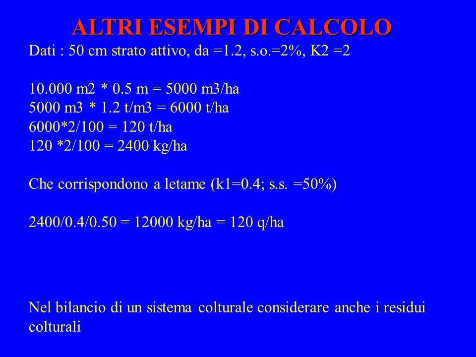 ALTRI ESEMPI DI CALCOLO Dati : 50 cm strato attivo, da =1.2, s.o.=2%, K2 =2 10.000 m2 * 0.5 m = 5000 m3/ha 5000 m3 * 1.2 t/m3 = 6000 t/ha 6000*2/100 =