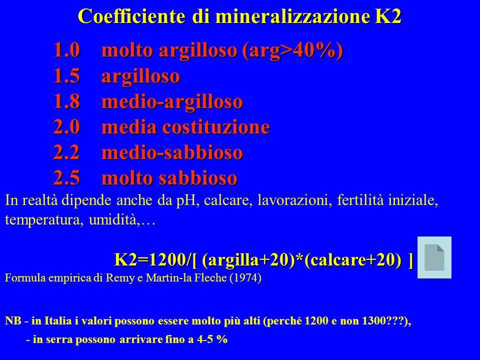 Coefficiente di mineralizzazione K2 1.0 molto argilloso (arg>40%) 1.5 argilloso 1.8 medio-argilloso 2.0 media costituzione 2.2 medio-sabbioso 2.5 molt