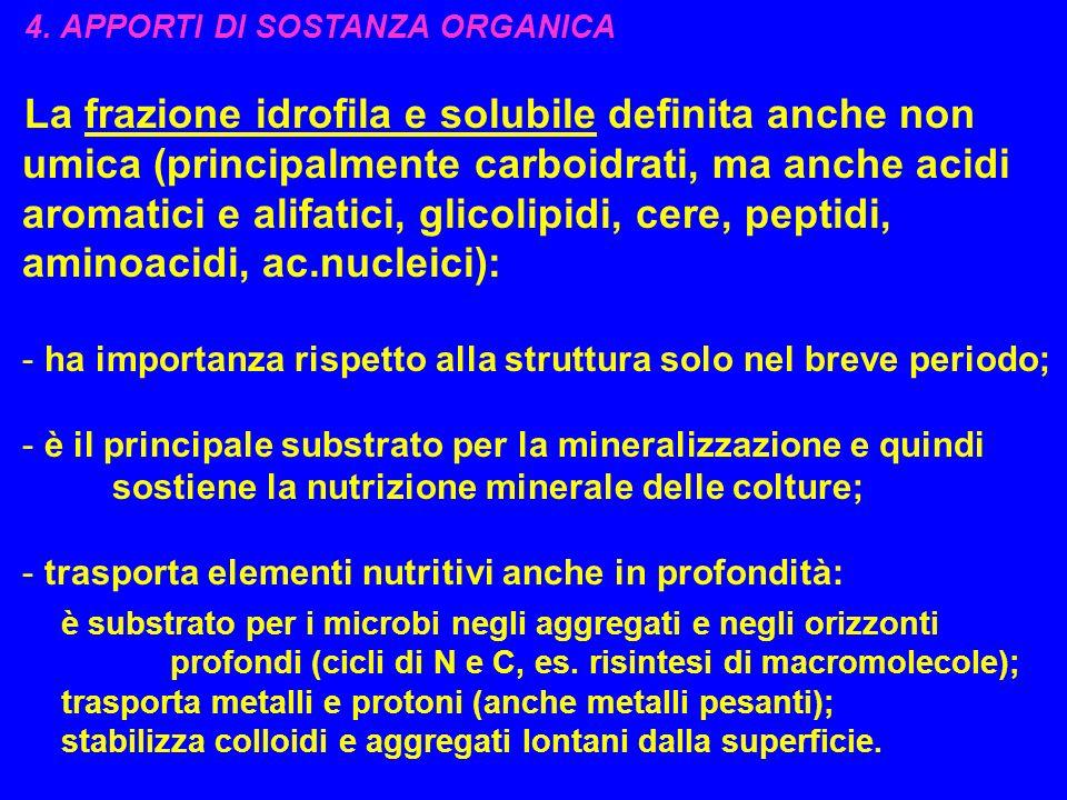 4. APPORTI DI SOSTANZA ORGANICA La frazione idrofila e solubile definita anche non umica (principalmente carboidrati, ma anche acidi aromatici e alifa