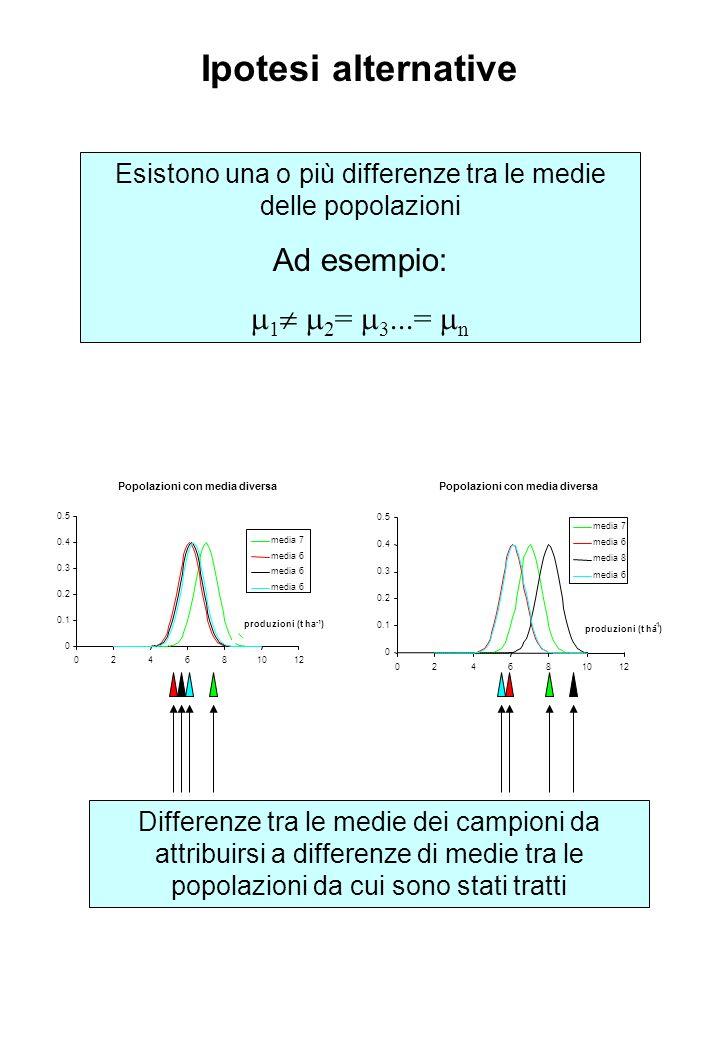 Ipotesi alternative Esistono una o più differenze tra le medie delle popolazioni Ad esempio: 1 2 = 3...= n Popolazioni con media diversa 0 0.1 0.2 0.3 0.4 0.5 024681012 produzioni (t ha ) media 7 media 6 media 8 media 6 Popolazioni con media diversa 0 0.1 0.2 0.3 0.4 0.5 024681012 media 7 media 6 produzioni (t ha -1 ) Differenze tra le medie dei campioni da attribuirsi a differenze di medie tra le popolazioni da cui sono stati tratti