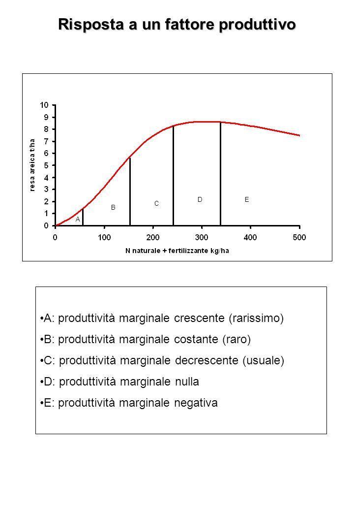 Risposta a un fattore produttivo A: produttività marginale crescente (rarissimo) B: produttività marginale costante (raro) C: produttività marginale decrescente (usuale) D: produttività marginale nulla E: produttività marginale negativa A B C DE