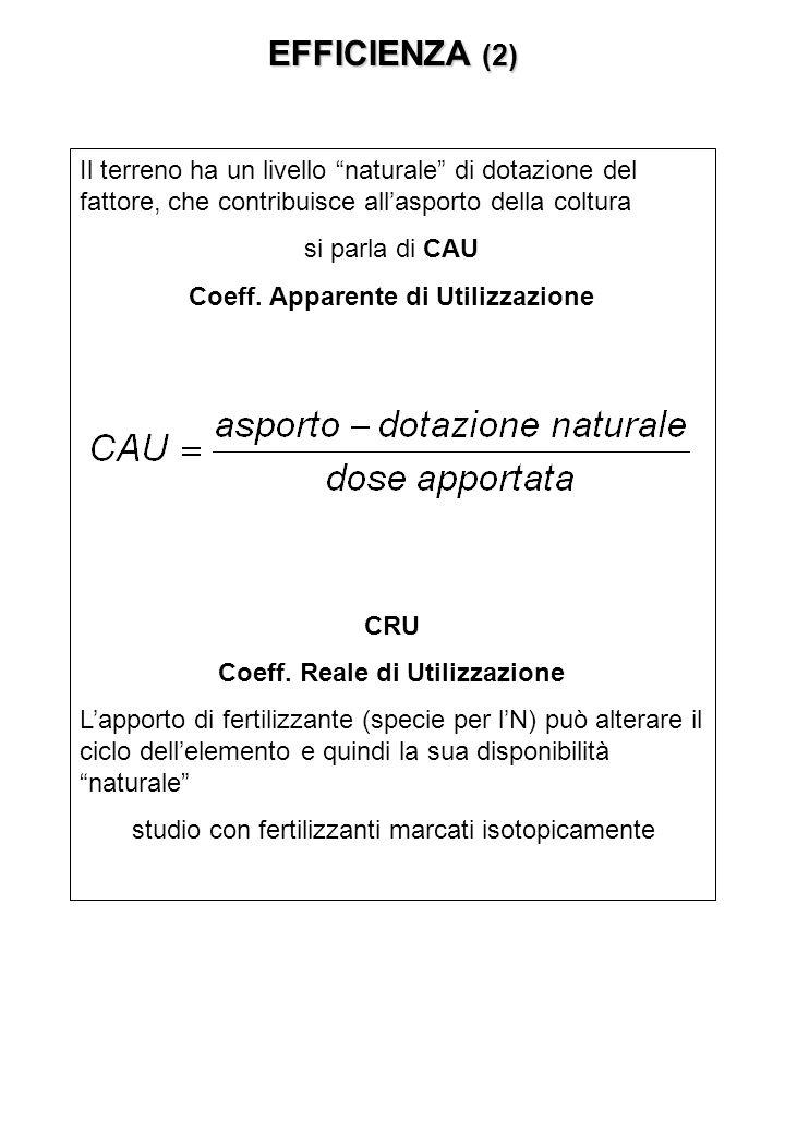 EFFICIENZA (2) Il terreno ha un livello naturale di dotazione del fattore, che contribuisce allasporto della coltura si parla di CAU Coeff.