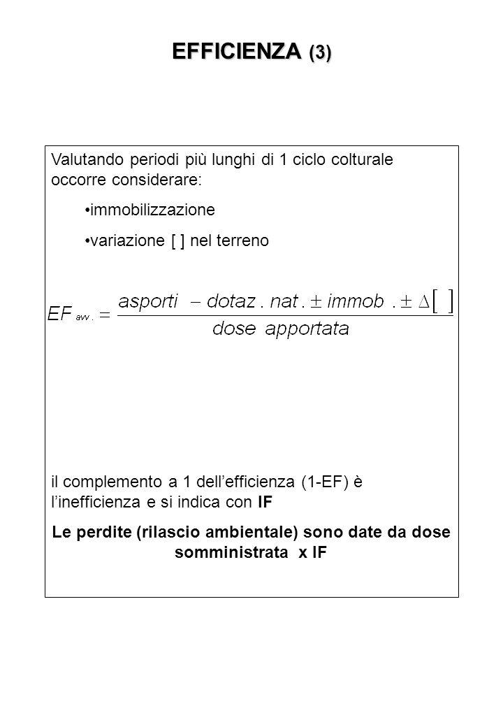 EFFICIENZA (3) Valutando periodi più lunghi di 1 ciclo colturale occorre considerare: immobilizzazione variazione [ ] nel terreno il complemento a 1 dellefficienza (1-EF) è linefficienza e si indica con IF Le perdite (rilascio ambientale) sono date da dose somministrata x IF