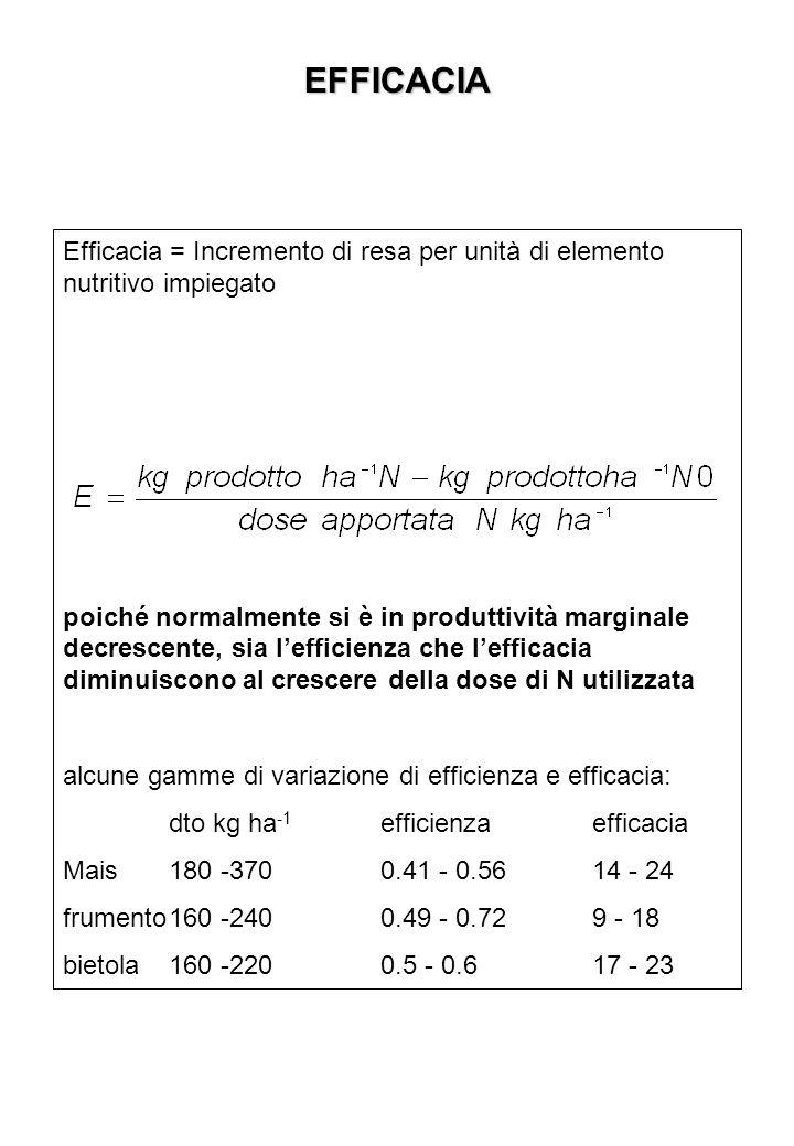 EFFICACIA Efficacia = Incremento di resa per unità di elemento nutritivo impiegato poiché normalmente si è in produttività marginale decrescente, sia lefficienza che lefficacia diminuiscono al crescere della dose di N utilizzata alcune gamme di variazione di efficienza e efficacia: dto kg ha -1 efficienzaefficacia Mais180 -3700.41 - 0.5614 - 24 frumento160 -2400.49 - 0.729 - 18 bietola160 -2200.5 - 0.617 - 23