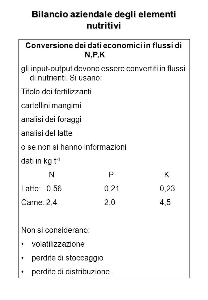 Bilancio aziendale degli elementi nutritivi Conversione dei dati economici in flussi di N,P,K gli input-output devono essere convertiti in flussi di n