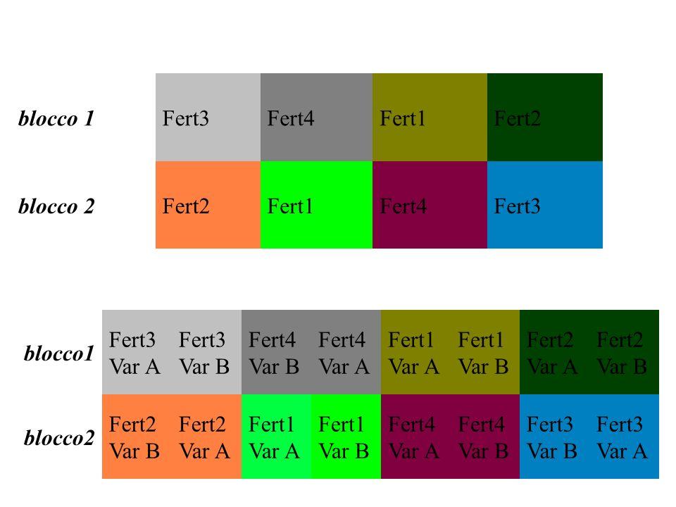 Sourced.fEMS Main-plots RiRi 2 TjTj 3 RT ij 6 Sub-plots BkBk 2 RB ik 4 TB jk 6 RTB ijk 12 - Total35 Varianze attese, esempio con 3 rip, 4 livelli di a, 3 di b