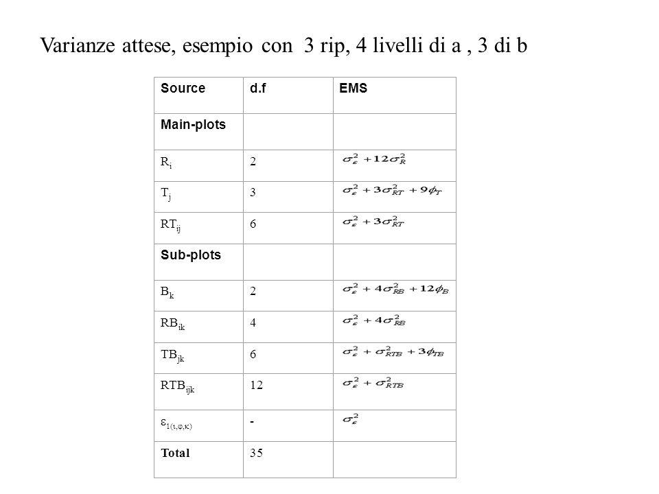 Sourced.fEMS Main-plots RiRi 2 TjTj 3 RT ij 6 Sub-plots BkBk 2 RB ik 4 TB jk 6 RTB ijk 12 - Total35 Varianze attese, esempio con 3 rip, 4 livelli di a